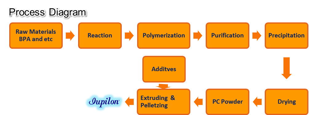 Jupilon process